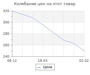 Изменение цены на Рассекреченный Крым. От лунодрома до бункеров и ядерных могильников. Хорсун М.