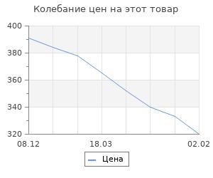 Изменение цены на История России с древнейших времен. Том I. Соловьев С.
