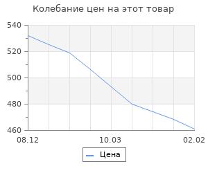Изменение цены на Россия-Запад на качелях истории+с/о. Т2. Романов П.