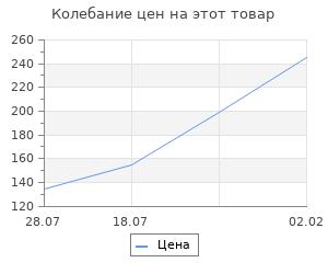 Изменение цены на Заготовка для творчества Матрешка 3-х кукольная 9хd5 см