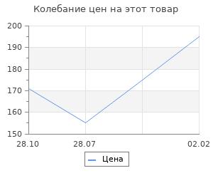 Изменение цены на Заготовка для творчества Матрешка 12хd6,5см, цельноточенная