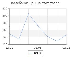 """Изменение цены на Деревянная заготовка """"Любовь"""" 9,5х40х0,5 см"""