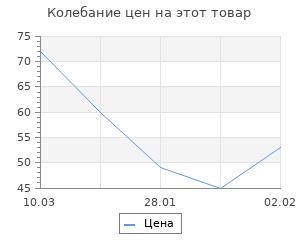 Изменение цены на Деревянная заготовка «Счастье», 25 см × 7,5 см × 0,5 см