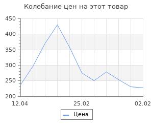 Изменение цены на Матрёшка под роспись 5 в 1