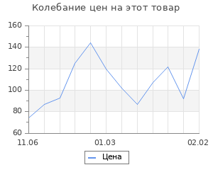 Изменение цены на Набор бирок «Hand made», цветочки, 30 мм - 6 шт; 25 мм - 6 шт; 15 мм - 27 шт