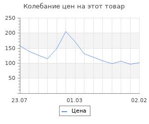 Изменение цены на Шкатулка для росписи, в форме шестигранника