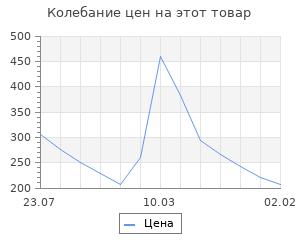 """Изменение цены на Шкатулка для росписи с фоторамкой """"Сердце"""""""