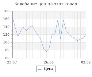 Изменение цены на Шерсть для валяния (168 серый светлый), 50 г