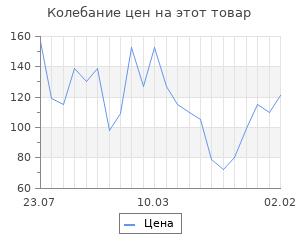 Изменение цены на Шерсть для валяния (037 персик), 50 г