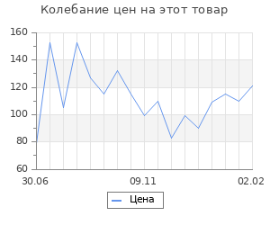 Изменение цены на Шерсть для валяния (110 тёмно-зелёный), 50 г