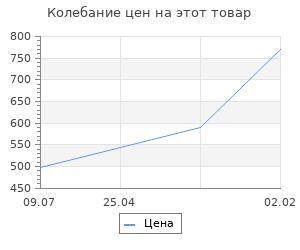 Изменение цены на Заготовка для творчества «Изба русская», резная