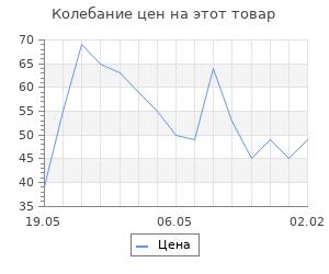 """Изменение цены на Фигура под роспись """"Джип"""" 8,5х5см"""