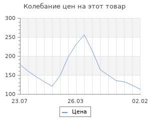 Изменение цены на Шкатулка дерево для росписи LOVE 6х10х4,7 см