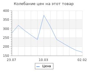 Изменение цены на Шкатулка дерево под роспись 8х12х12 см
