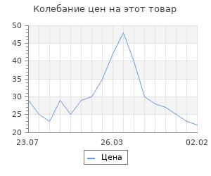 Изменение цены на Основа для творчества и декорирования - бутылочка с крышкой, 10 мл