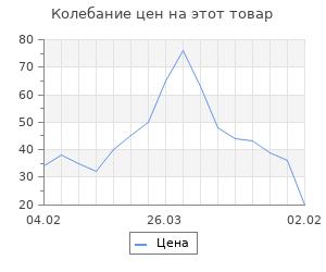 Изменение цены на Основа для творчества и декорирования - бутылочка с крышкой, 15 мл