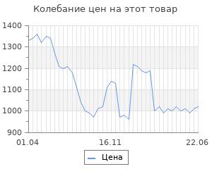 """Изменение цены на STM Laptop Cooling IP23 Black (17,3"""""""", 2x(125x125), plastic+metal mesh)"""