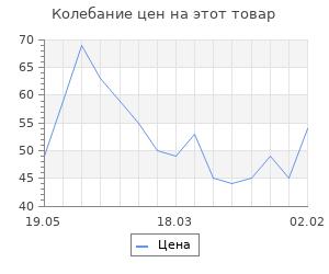 """Изменение цены на Фигура под роспись """"Бельчонок"""" 7,5х8,5см"""