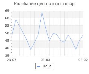 """Изменение цены на Фигура под роспись """"Маска"""" 9,5х6,5см"""
