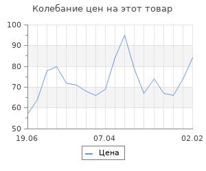 Изменение цены на Набор заготовок для творчества «Квадрат», 5 шт