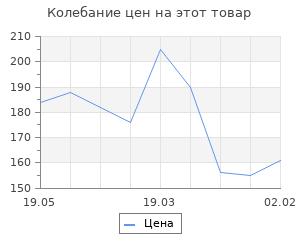 Изменение цены на Заготовка для творчества «Русская кукла», 1 вид