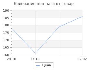 Изменение цены на Матрёшка 3 в 1, под роспись
