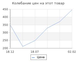 Изменение цены на Заготовка для творчества «Матрёшка», 5 кукольная, 7×11 см