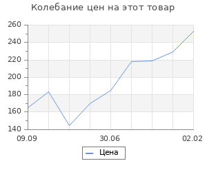 """Изменение цены на Шерсть для валяния """"Кардочес"""" 100% полутонкая шерсть 100гр (025 мята)"""