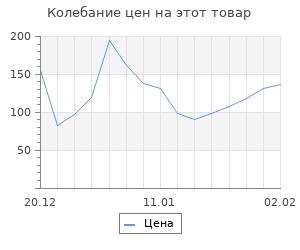 Изменение цены на Набор заготовок для творчества «8 марта», 6 шт