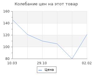 Изменение цены на Шерсть для валяния 100% полутонкая шерсть 50 гр (182 слива)