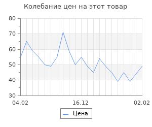 """Изменение цены на Фигура под роспись """"Птичка"""" 7х7,3х9,2 см"""