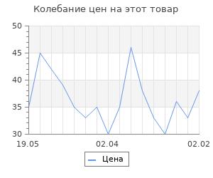 """Изменение цены на Фигура под роспись (с подвесом) """"Капкейк"""" 4,5х6х1,5см"""