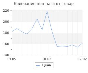 Изменение цены на Заготовка для творчества «Русская кукла», 3 вид