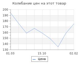 Изменение цены на Шерсть для валяния полутонкая (0582, зел.яблоко)