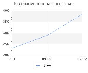 Изменение цены на Яйцо (5 в 1) под роспись