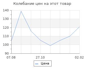 Изменение цены на Шерсть для валяния 100% тонкая шерсть 50гр (53 св. желтый)