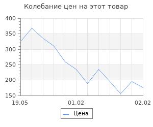 Изменение цены на Пластилиновые картинки «Зайка»