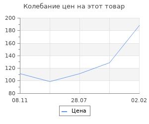 Изменение цены на Набор для творчества 8 марта (3х3), 11,5х11,5 см; 2,0х3,0 см.