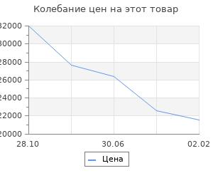 Изменение цены на Кухонный гарнитур Волна, 2100 мм, цвет Фиолетовый металлик