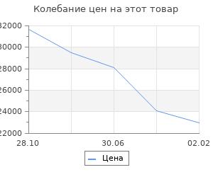 Изменение цены на Кухонный гарнитур Волна, 1800 мм, цвет Белый металлик/Бирюза