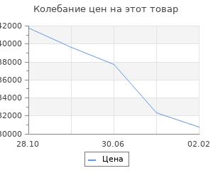 Изменение цены на Кухонный гарнитур Волна, 2200 мм, цвет Ваниль глянец/Капучино