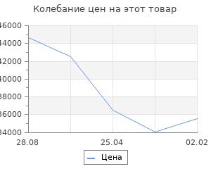 Изменение цены на Кухонный гарнитур Гарнитур 7 ЛОФТ 3000 Рустик натуральный