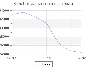 Изменение цены на Кухонный гарнитур Гарнитур 6 ЛОФТ 2200 Бетон светлый/Бетон темный
