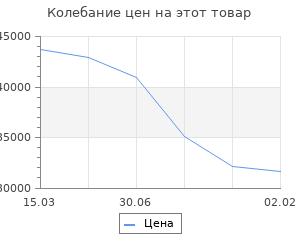 Изменение цены на Кухонный гарнитур Гарнитур 2 ЛОФТ 2800 Бетон светлый/Рустик соломеный