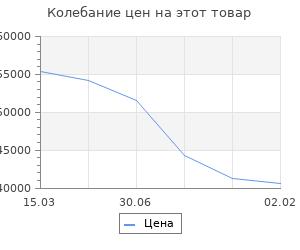 Изменение цены на Кухонный гарнитур Гарнитур 3 ЛОФТ 3000 Бетон светлый/Рустик натуральный