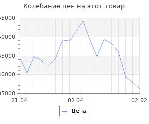 Изменение цены на Кухонный гарнитур Гарнитур 13Р 3000 Белый/Голубой прованс