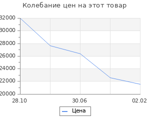 Изменение цены на Кухонный гарнитур Волна, 2100 мм, цвет Белый металлик/Бирюза