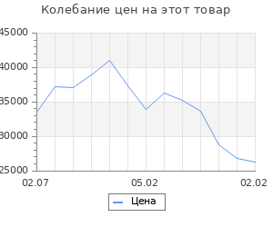 Изменение цены на Кухонный гарнитур 22 ЛОФТ Серый/Рустик натур/Бетон темный/Дуб бунратти 2000х600
