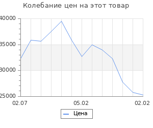 Изменение цены на Кухонный гарнитур 23 ЛОФТ Серый/Рустик натур/Бетон темный/Дуб бунратти 1800х600