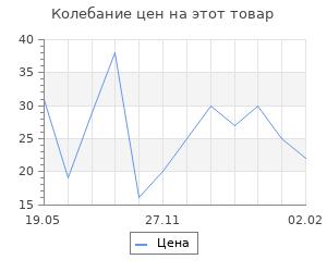 Изменение цены на Топперы ассорти «Новогодний», МИКС